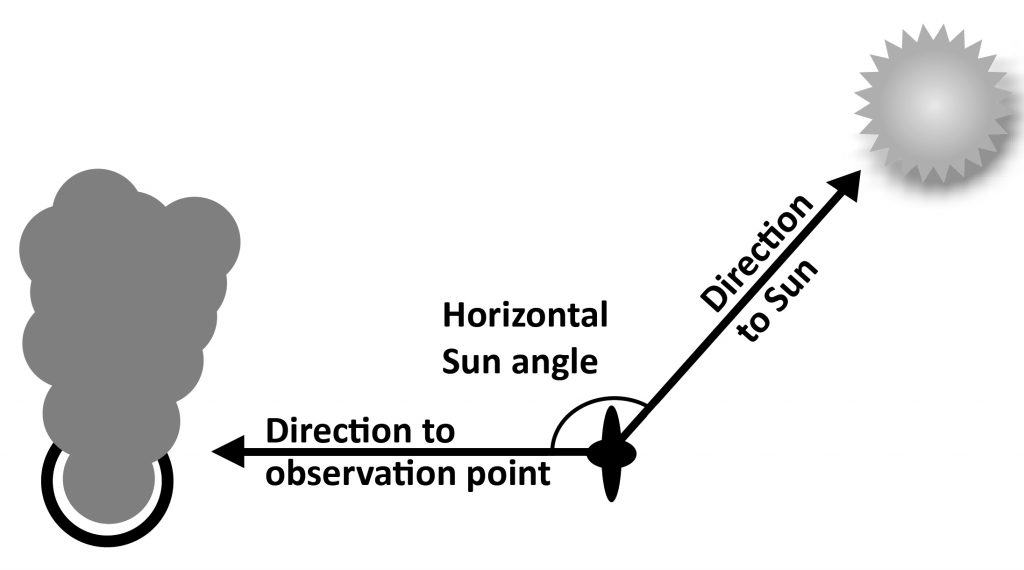 Horizontal sun angle